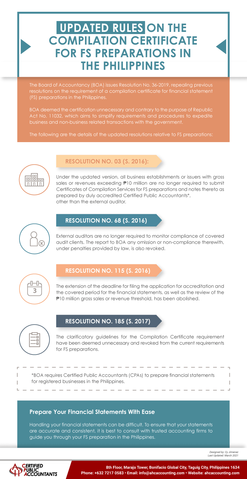 Rules on the Compilation Certificate for FS Preparations in the Philippines