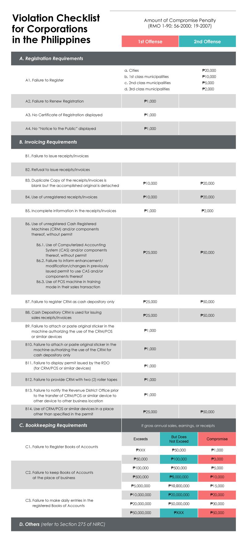 violation checklist - tax mapping-min